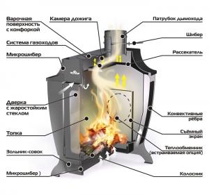 Печь Ермак Stoker 150-C