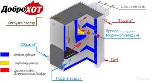 Твердотопливный котел ДоброХОТ-32М-ТБР длительного горения до 2-х дней! (при наличии дополнительного бункера)