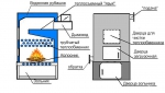 Промышленный котел АКТВ-150