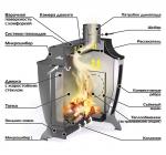 Печь Ермак Stoker 100-C